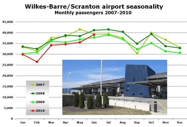 Chart:  Wilkes-Barre/Scranton airport seasonality - Monthly passengers 2007-2010