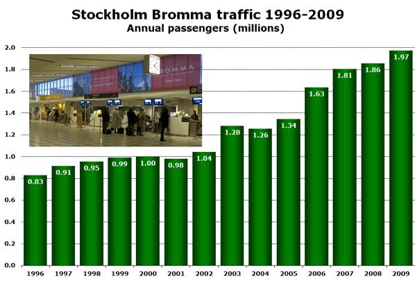 Chart:  Stockholm Bromma traffic 1996-2009 - Annual passengers (millions)