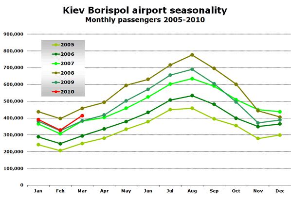 Chart: Kiev Borispol airport seasonality Monthly passengers 2005-2010