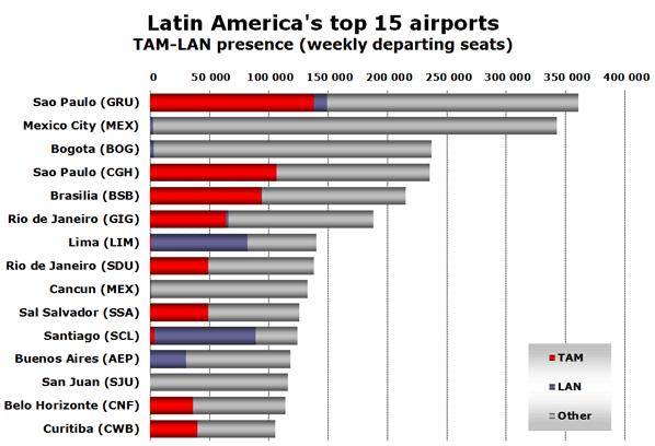Chart: Latin America's top 15 airports - TAM-LAN presence (weekly departing seats)