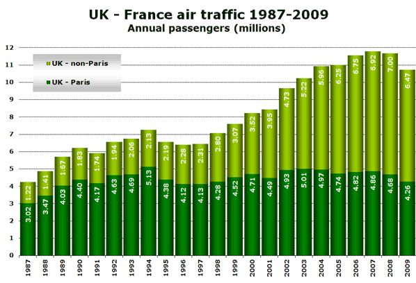 UK - France air traffic 1987-2009 Annual passengers (millions)