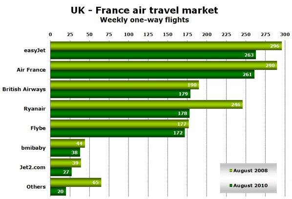 UK - France air travel market Weekly one-way flights
