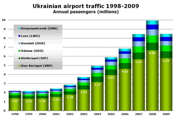 Chart: Ukrainian airport traffic 1998-2009 - Annual passengers (millions)