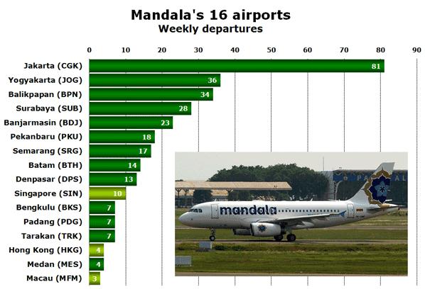 Mandala's 16 airports Weekly departures