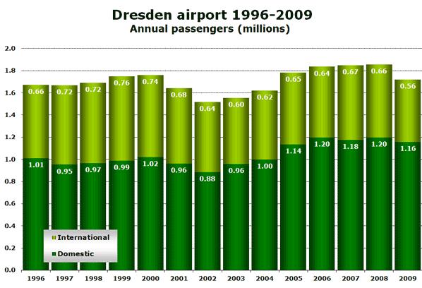 Dresden airport seasonality Monthly passengers 2007-2010