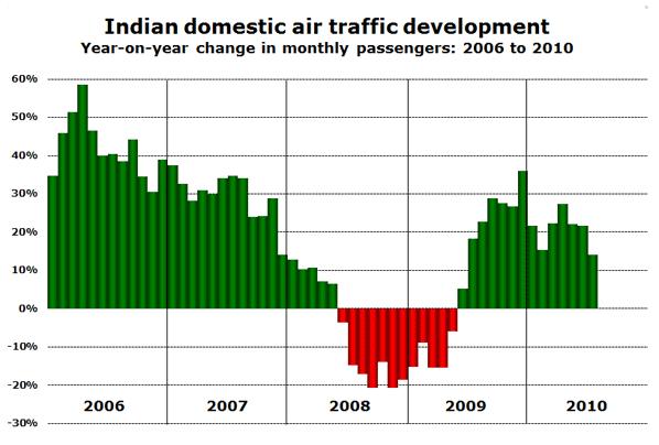 Indian domestic air traffic development