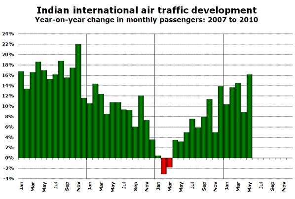 Indian international air traffic development