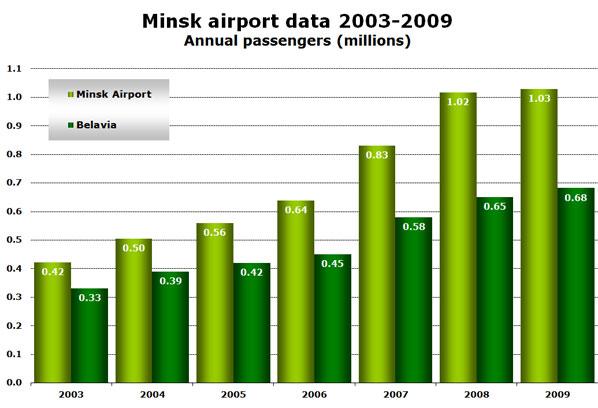 Chart: Minsk airport data 2003-2009 - Annual passengers (millions)