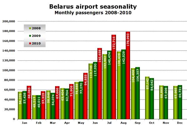 Chart: Belarus airport seasonality - Monthly passengers 2008-2010