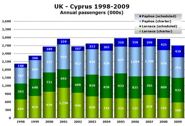 Chart: UK - Cyprus 1998-2009 - Annual passengers (000s)