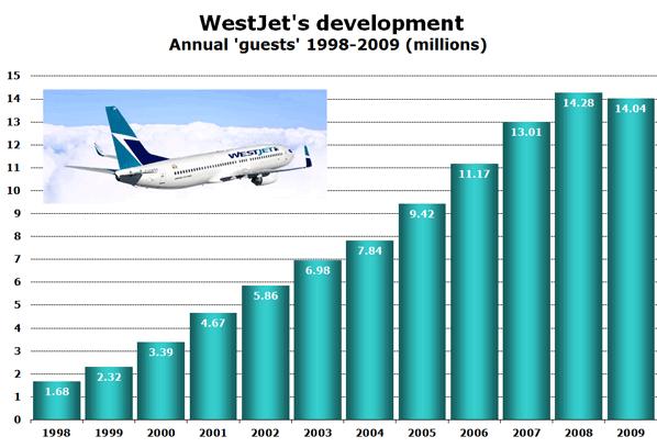 Chart: WestJet's development - Annual 'guests' 1998-2009 (millions)