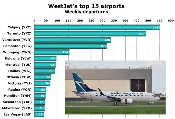 Chart: WestJet's top 15 airports - Weekly departures