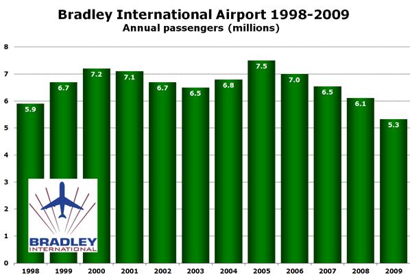 Bradley International Airport 1998-2009