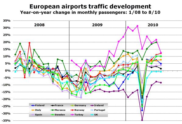 Source: ADP, ADV, AENA, ANA, Asseroporti, Avinor, DAA, DHMI, Finavia, ONDA, Swedavia, UK CAA