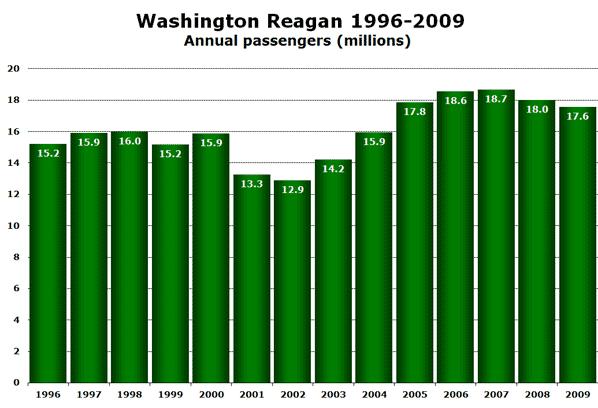 Chart: Washington Reagan 1996-2009 - Annual passengers (millions)