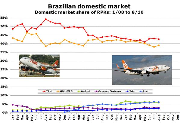 Brazilian domestic market Domestic market share of RPKs: 1/08 to 8/10