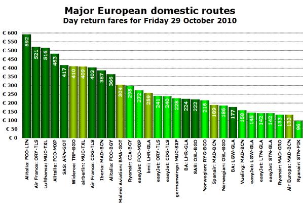Chart - Major European Domestic Routes - October 2010