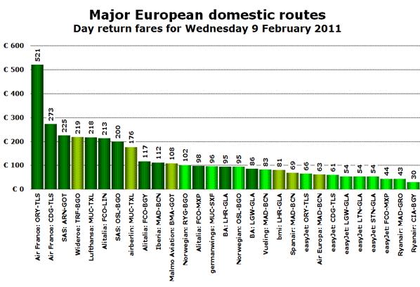 Chart - Major European Domestic Routes - February 2011