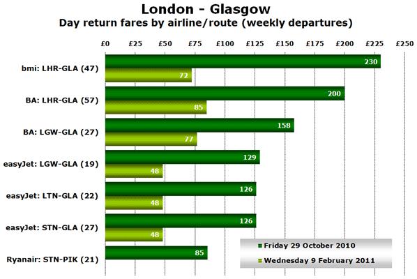 Chart - London - Glasgow