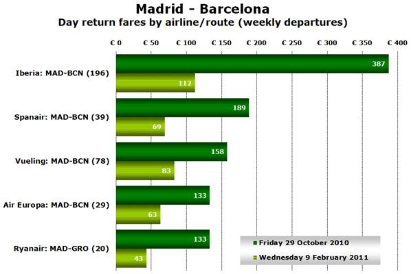 Chart - Madrid - Barcelona