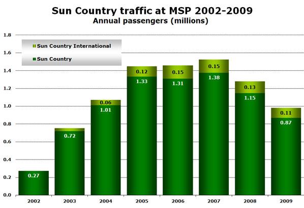 Chart - Traffic at MSP