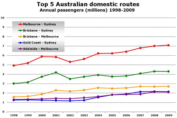 Chart - Top 5 Australian Domestic Routes