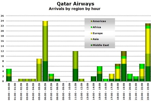 Source: OAG Max Online for Monday 22 November 2010
