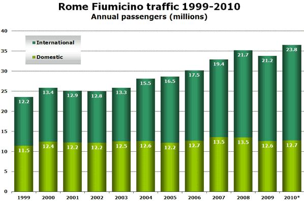 Source: ADR & Assaeroporti *2010 data anna.aero estimate