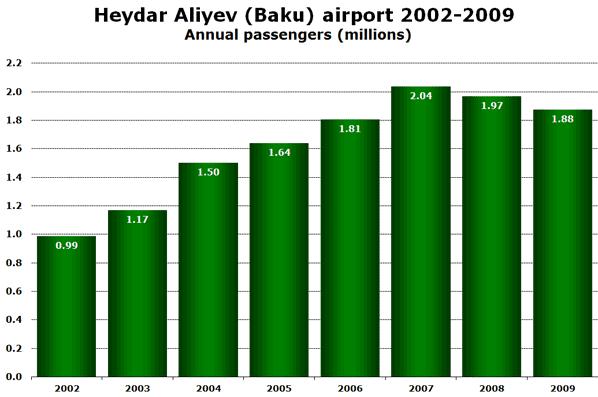 Source: ICAO