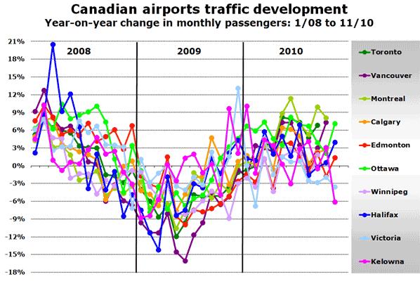 Source: Airport websites