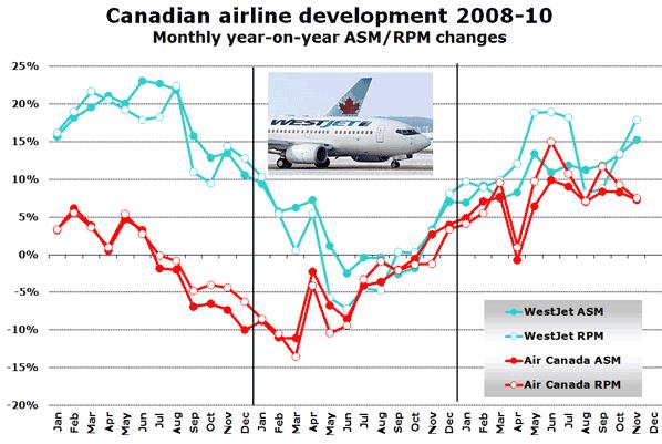Source: Air Canada, WestJet