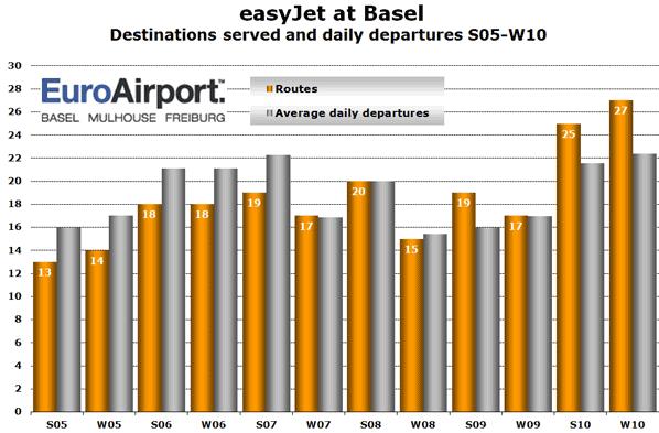Source: anna.aero database