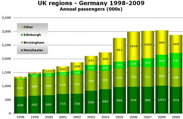 Source: UK CAA