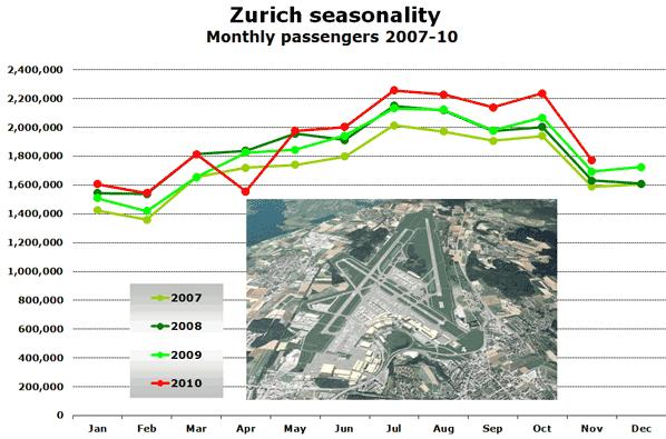Source: Flughafen Zurich