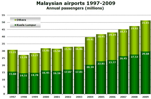 Source: Malaysia Airports Holdings Berhad