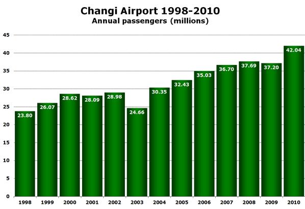 Changi Airport 1998-2010