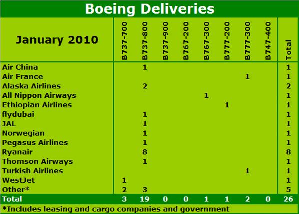 Boeing Deliveries
