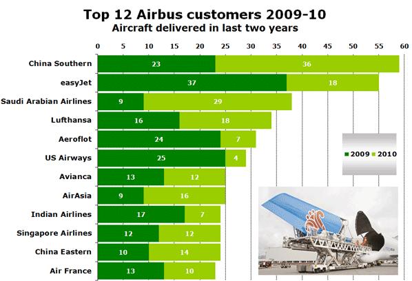 Top 12 Airbus customers 2009-10