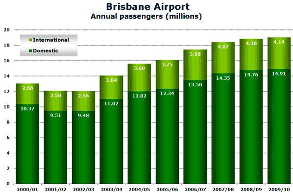 Source: Brisbane Airport