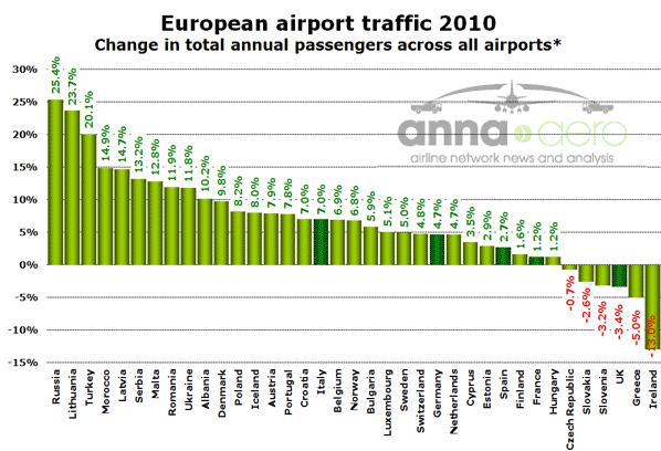 European traffic