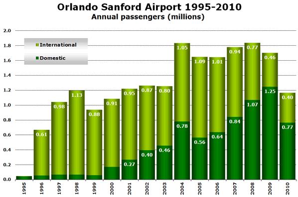 Source: Orlando Sanford airport