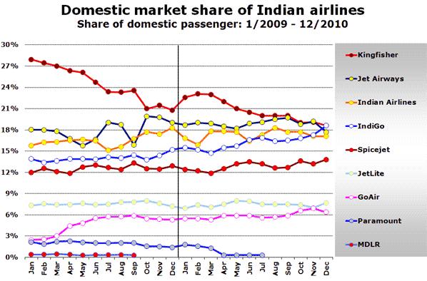 Source: Airports Authority of India, DGCA India