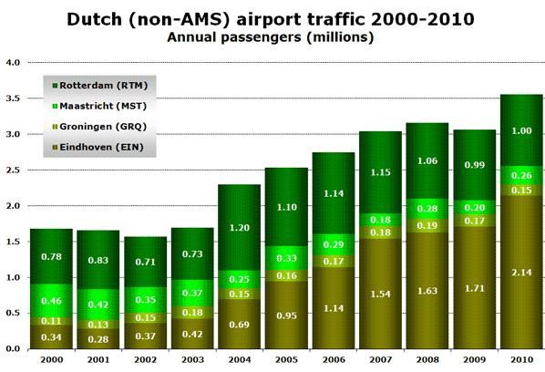 Chart - Dutch (non-AMS) airport traffic 2000-2010 - Annual passengers (millions)