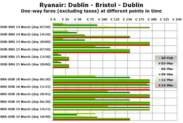 Source: Ryanair.com