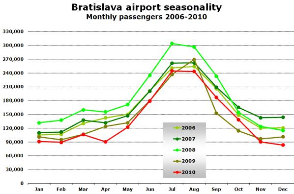 Source: Bratislava Airport