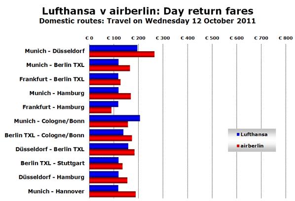 Source: Lufthansa.com and airberlin.com on Tuesday 12 April 2011