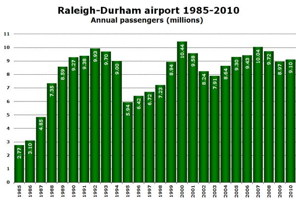 Source: RDU Airport