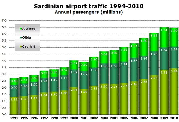 Chart: Sardinian airport traffic 1994-2010 - Annual passengers (millions)