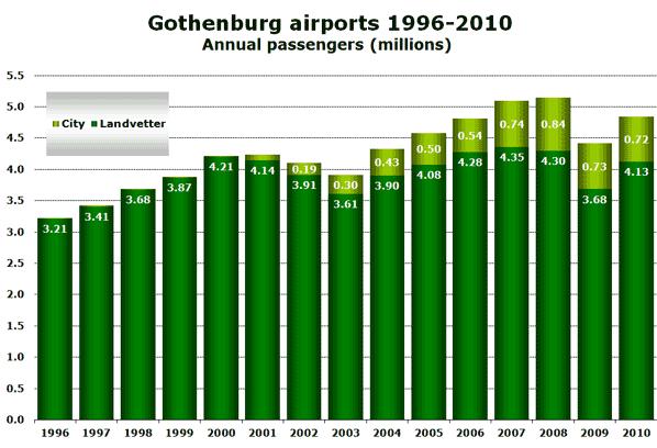 Source: Transportstyrelsen