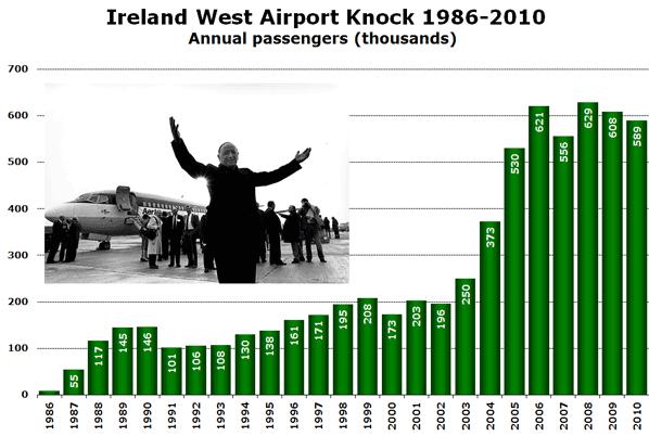 flughafen knock irland